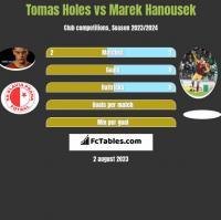Tomas Holes vs Marek Hanousek h2h player stats
