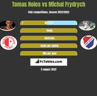 Tomas Holes vs Michal Frydrych h2h player stats