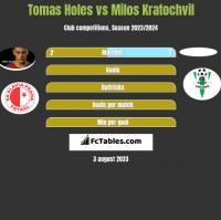 Tomas Holes vs Milos Kratochvil h2h player stats