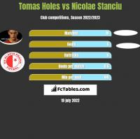 Tomas Holes vs Nicolae Stanciu h2h player stats