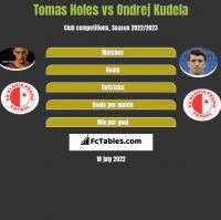 Tomas Holes vs Ondrej Kudela h2h player stats