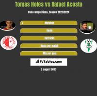 Tomas Holes vs Rafael Acosta h2h player stats