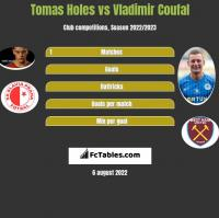Tomas Holes vs Vladimir Coufal h2h player stats