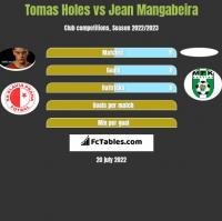 Tomas Holes vs Jean Mangabeira h2h player stats