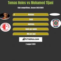 Tomas Holes vs Mohamed Tijani h2h player stats