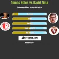 Tomas Holes vs David Zima h2h player stats