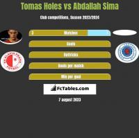 Tomas Holes vs Abdallah Sima h2h player stats