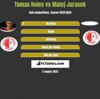 Tomas Holes vs Matej Jurasek h2h player stats