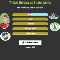 Tomas Horava vs Adam Janos h2h player stats