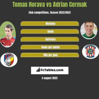 Tomas Horava vs Adrian Cermak h2h player stats