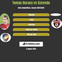 Tomas Horava vs Azevedo h2h player stats