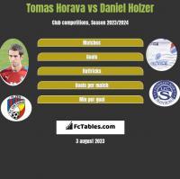 Tomas Horava vs Daniel Holzer h2h player stats