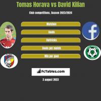 Tomas Horava vs David Kilian h2h player stats