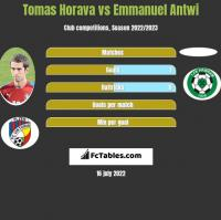 Tomas Horava vs Emmanuel Antwi h2h player stats