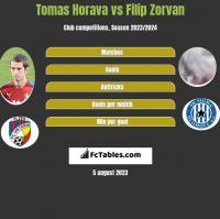 Tomas Horava vs Filip Zorvan h2h player stats