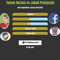 Tomas Horava vs Jakub Prichystal h2h player stats