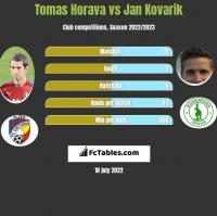 Tomas Horava vs Jan Kovarik h2h player stats