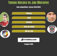 Tomas Horava vs Jan Moravec h2h player stats