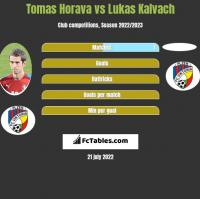 Tomas Horava vs Lukas Kalvach h2h player stats