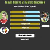 Tomas Horava vs Marek Hanousek h2h player stats