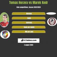 Tomas Horava vs Marek Kodr h2h player stats