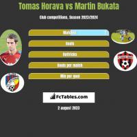 Tomas Horava vs Martin Bukata h2h player stats