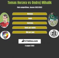 Tomas Horava vs Ondrej Mihalik h2h player stats