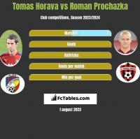 Tomas Horava vs Roman Prochazka h2h player stats