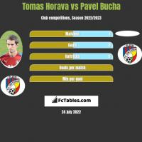 Tomas Horava vs Pavel Bucha h2h player stats