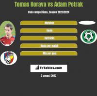 Tomas Horava vs Adam Petrak h2h player stats