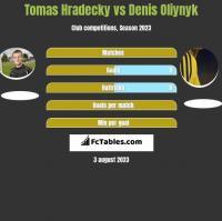 Tomas Hradecky vs Denis Oliynyk h2h player stats