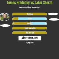 Tomas Hradecky vs Jabar Sharza h2h player stats