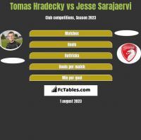 Tomas Hradecky vs Jesse Sarajaervi h2h player stats