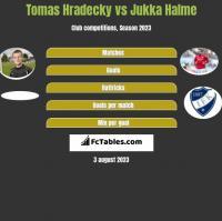 Tomas Hradecky vs Jukka Halme h2h player stats