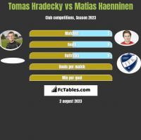 Tomas Hradecky vs Matias Haenninen h2h player stats