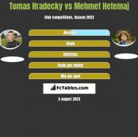 Tomas Hradecky vs Mehmet Hetemaj h2h player stats