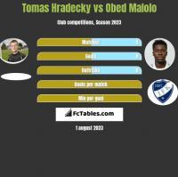 Tomas Hradecky vs Obed Malolo h2h player stats