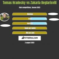 Tomas Hradecky vs Zakaria Beglarisvili h2h player stats