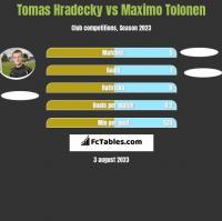 Tomas Hradecky vs Maximo Tolonen h2h player stats