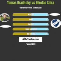 Tomas Hradecky vs Nikolas Saira h2h player stats