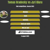 Tomas Hradecky vs Jyri Kiuru h2h player stats