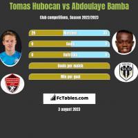 Tomas Hubocan vs Abdoulaye Bamba h2h player stats