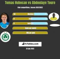 Tomas Hubocan vs Abdoulaye Toure h2h player stats