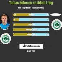 Tomas Hubocan vs Adam Lang h2h player stats