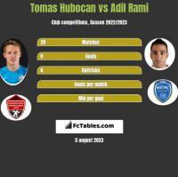 Tomas Hubocan vs Adil Rami h2h player stats