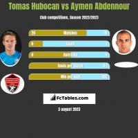 Tomas Hubocan vs Aymen Abdennour h2h player stats