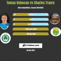 Tomas Hubocan vs Charles Traore h2h player stats