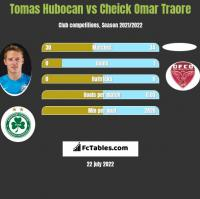 Tomas Hubocan vs Cheick Omar Traore h2h player stats