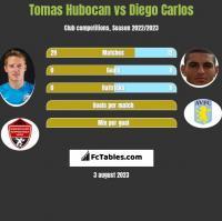 Tomas Hubocan vs Diego Carlos h2h player stats