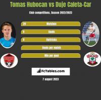 Tomas Hubocan vs Duje Caleta-Car h2h player stats